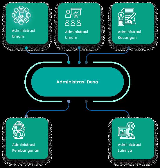 sistem informasi administrasi kependudukan berbasis web